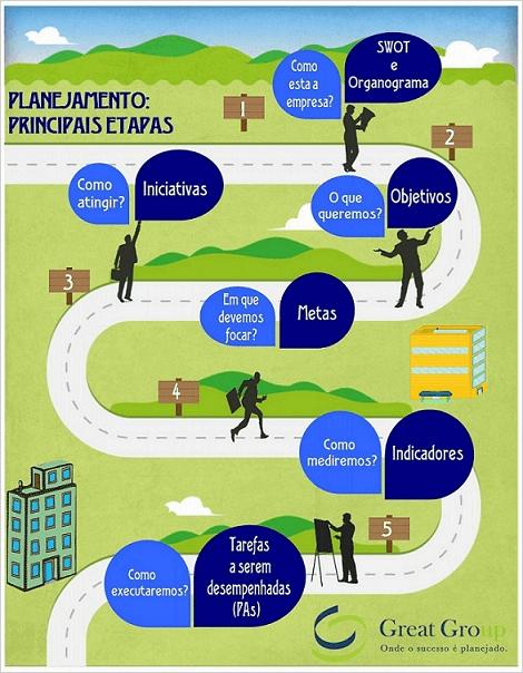 etapas do planejamento v2